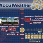 AccuWeather Celebrates 50th Anniversary