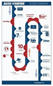 This inforgraphic details some of AccuWeather's favorite milestones from the past 50 years. (image courtesy of www.accuweather.com)