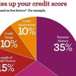 Wells Fargo offers free credit scores to customers until Nov. 16