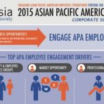New survey: Firms losing business opportunities by not engaging Asian, Pacific Islander workers